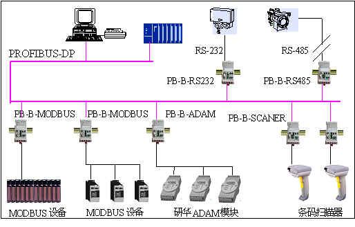应用总线桥将具有RS232/485 MODBUS等通信协议设备连接到PROFIBUS总线上