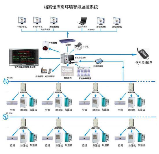 分区库房集中温湿度监控GPRS方案(库区无网线)-工控自动化技术文高清图片