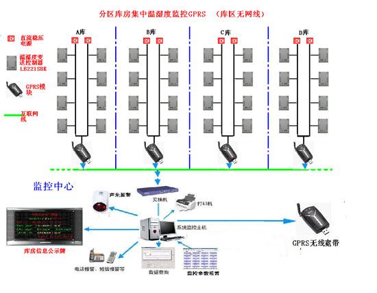 药品库房温湿度监测(控制预留) 拓扑图LB221SBK-工控自动化技术高清图片
