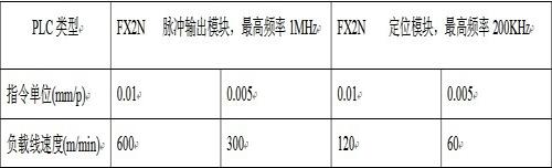 算指令单位取值与负载线速度的关系