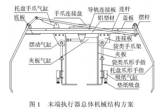 工控自动化技术文摘:机器人自动码垛机多功建筑面积2000图纸平米旅馆v图纸的图片