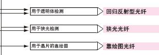 光纤传感器选购指南