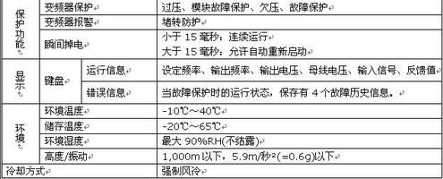 供应CDI9100-S系列德力西变频器