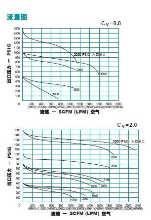 TESCOM高压调压阀 44 13系列