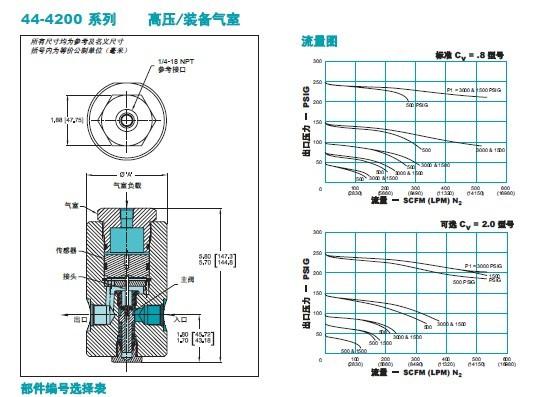 TESCOM高压调压阀 44 42系列