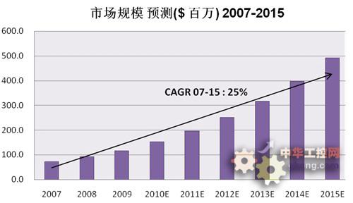 十二五 中国安全生产形势严峻
